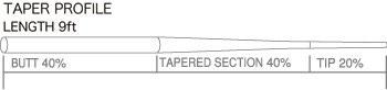 TIEMCO 10503 Конусный нахлыстовый подлесок Akron Fluoro Leader Hi-Energy (фото, вид 1)