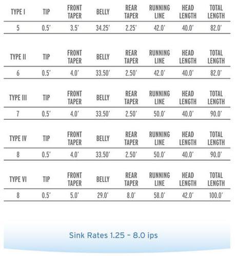 SCIENTIFIC ANGLERS™ 10383 Нахлыстовый шнур Professional Full Sinking Fly Lines (фото, вид 3)