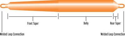 SCIENTIFIC ANGLERS™ 10251 Нахлыстовый шнур Skagit Extreme Head (фото, вид 1)