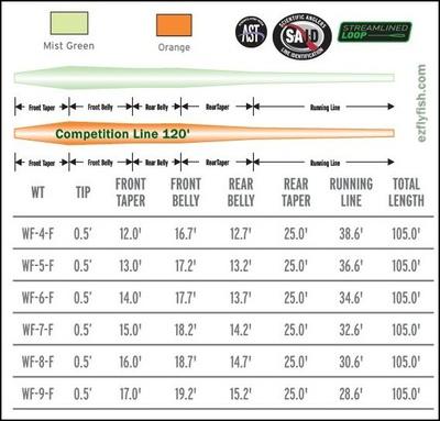 SCIENTIFIC ANGLERS™ 10430 Нахлыстовый шнур Mastery Series Freshwater Expert Distance (фото, вид 1)