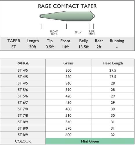 Airflo 10461 Нахлыстовый шнур Rage Compact (фото, вид 3)