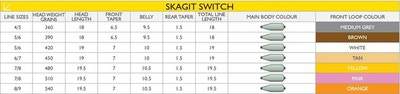 Airflo 10463 Нахлыстовый шнур Skagit Switch Line (фото, вид 2)