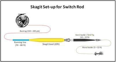 Airflo 10463 Нахлыстовый шнур Skagit Switch Line (фото, вид 5)