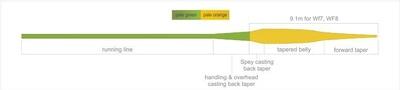 Kola Salmon 10491 Нахлыстовый шнур Presentation Taper Switch (фото, вид 1)