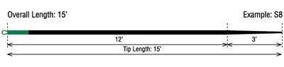 Rio 10346 Сменные кончики 15ft Density Compensated Tip (фото, вид 1)