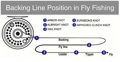 SFT-studio 10401 Бэкинг Dacron Fly Line Backing (фото, вид 5)